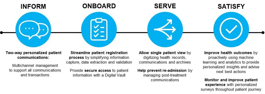 Text Box: Figure 1 – Patient Journey - Xerox® Digital Patient Services
